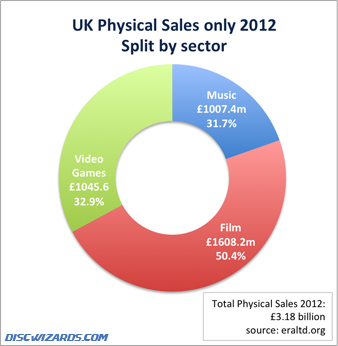 UK Physical Sales of CD DVD and Blu-ray 2012