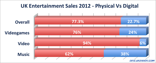 Physical versus digital UK entertinament market share sales 2012