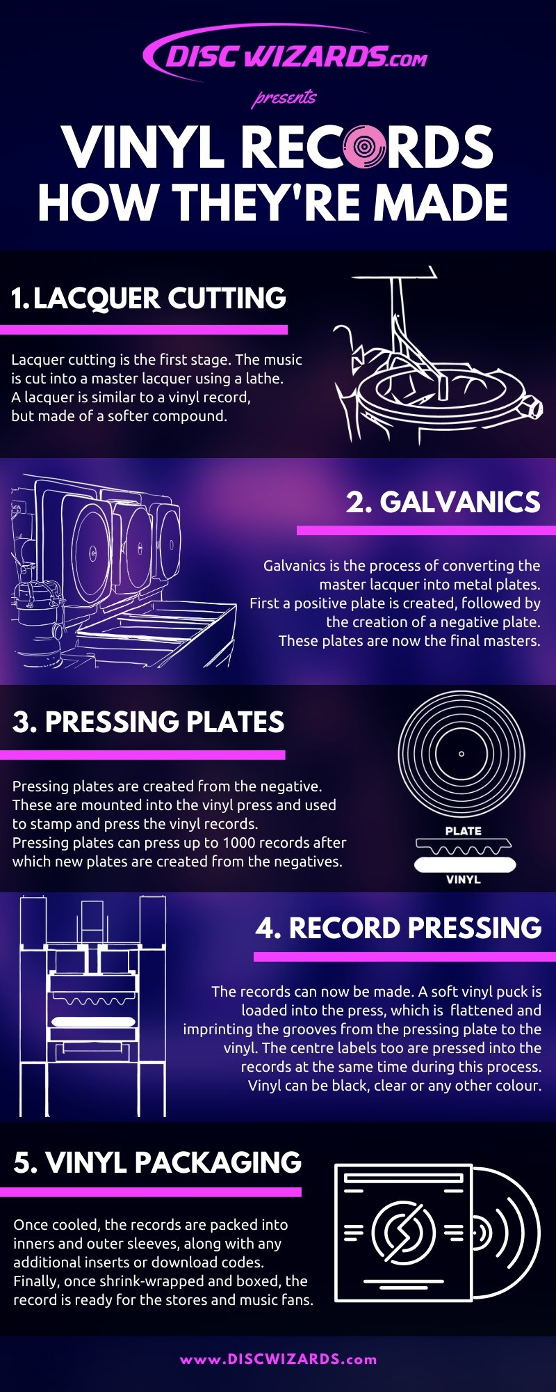 Vinyl record pressing manufacture process infographic